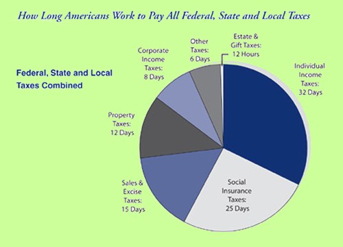 federal state and local taxes
