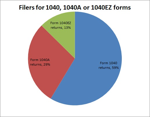 1040 1040EZ 1040A filers.fw
