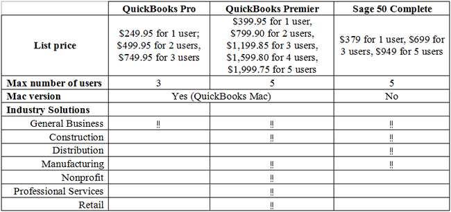 quickbooks vs sage