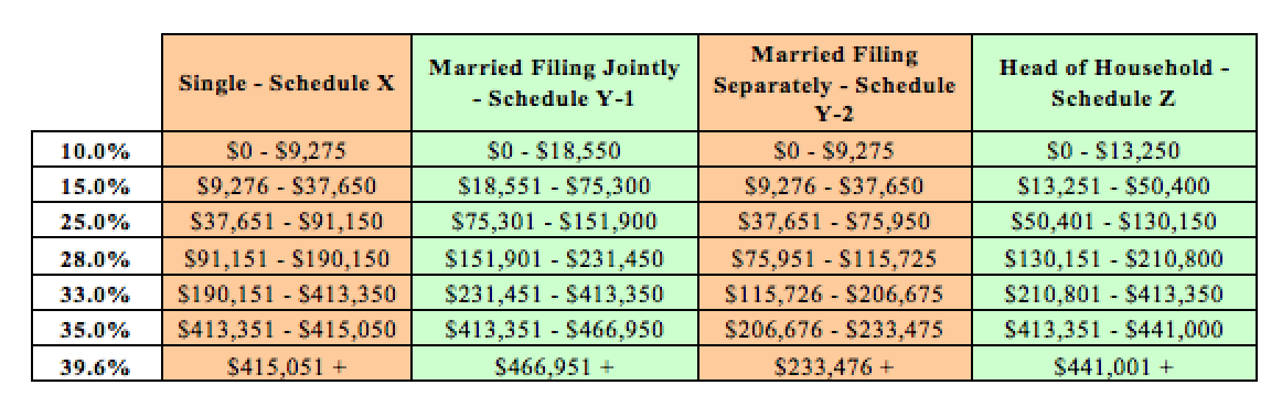 tax brackets 2016 tax year