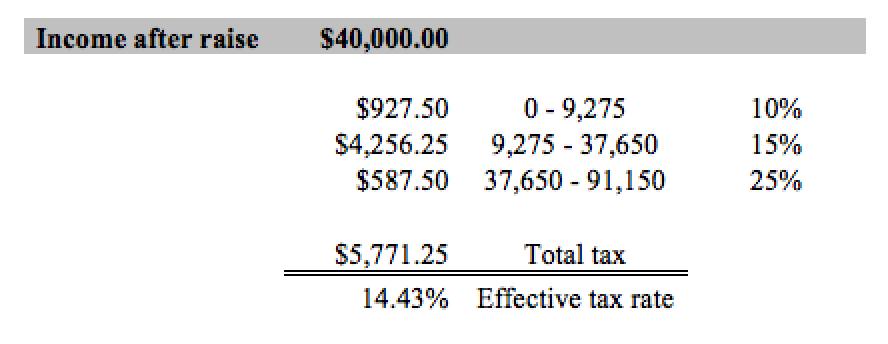 tax brackets 2017 example 2