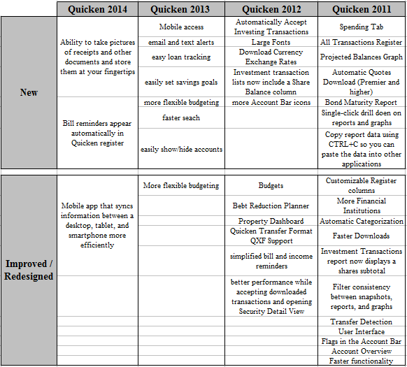 quicken comparison chart