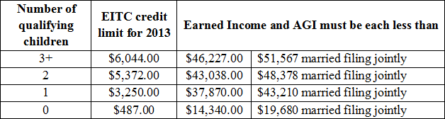 EITC Credit Limit Chart