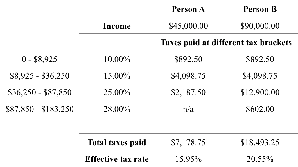 tax bracket example