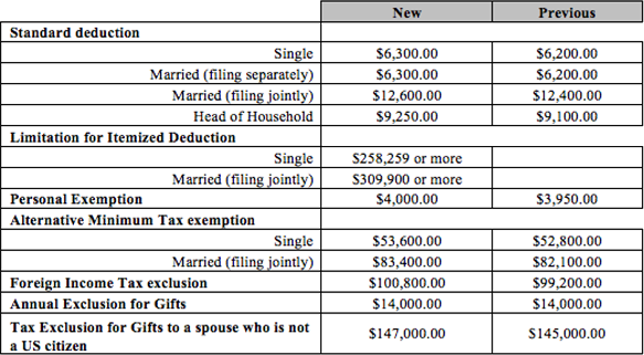 Tax Benefits Increase chart