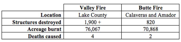 Valley and Butte Fire 2015 statistics