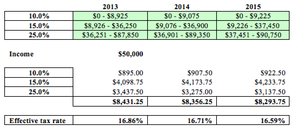 2015 Tax Year bracket table 2